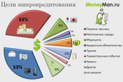 """Цели микрокредитования по данным организации """"Moneyman"""""""